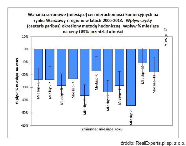 Wahania sezonowe (miesiące) cen nieruchomości komercyjnych na rynku Warszawy i regionu w latach 2006-2013. Wpływ czysty (caeteris paribus) określony metodą hedoniczną. Wpływ % miesiąca na ceny i 85% przedział ufności