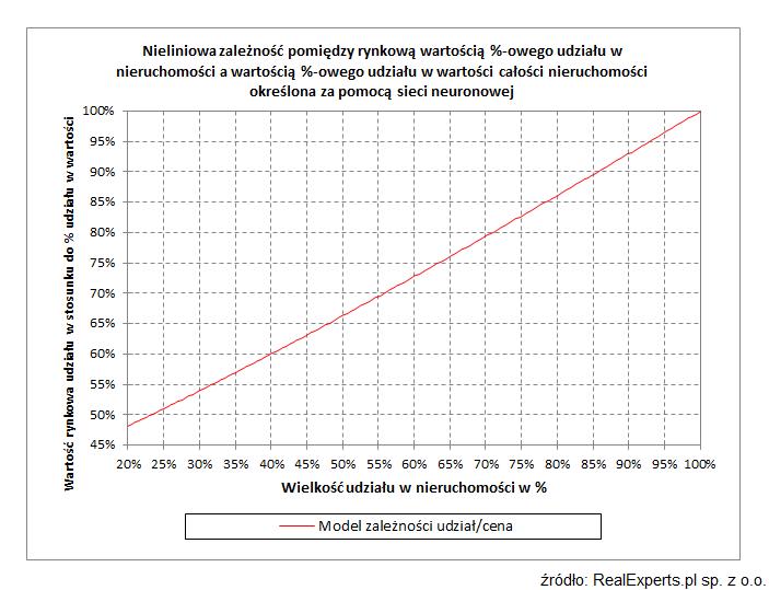 Nieliniowa zależność pomiędzy rynkową wartością %-owego udziału w nieruchomości a wartością %-owego udziału w wartości całości nieruchomości określona za pomocą sieci neuronowej