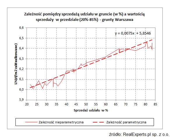 Zależność pomiędzy sprzedażą udziału w gruncie (w %) a wartością sprzedaży w przedziale: 20 - 85% - grunty Warszawa