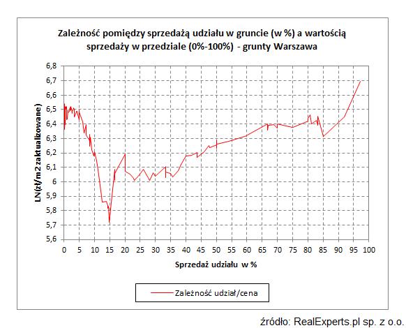 Zależność pomiędzy sprzedażą udziału w gruncie (w %) a wartością sprzedaży w przedziale (0%-100%) - grunty Warszawa