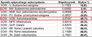 Kategoria referencyjna/odniesienia SOW-MN