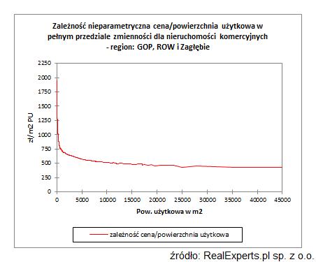 Zależność nieparametryczna cena/powierzchnia użytkowa w pełnym przedziale zmienności dla nieruchomości komercyjnych - region GOP, ROW i Zagłębie