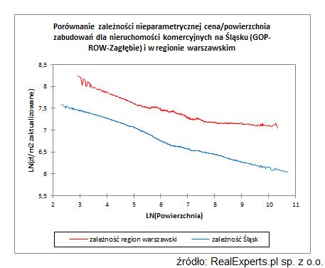 Porównanie zależności nieparametrycznej cena/powierzchnia zabudowań dla nieruchomości komercyjnych na Śląsku (GOP, ROW i Zagłębie) i w regionie warszawskim