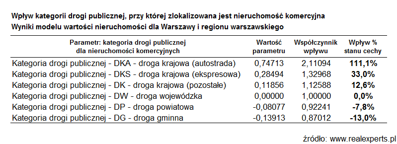 Wpływ kategorii drogi publicznej, przy której zlokalizowana jest nieruchomość komercyjna. Wyniki modelu wartości nieruchomości dla Warszawy i regionu warszawskiego