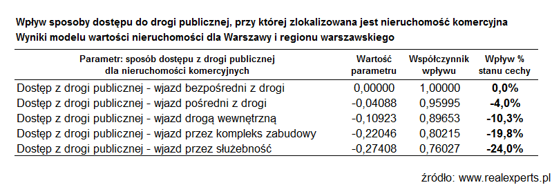 Wpływ sposobu dostępu do drogi publicznej, przy której zlokalizowana jest nieruchomość komercyjna. Wyniki modelu wartości nieruchomości dla Warszawy i regionu warszawskiego