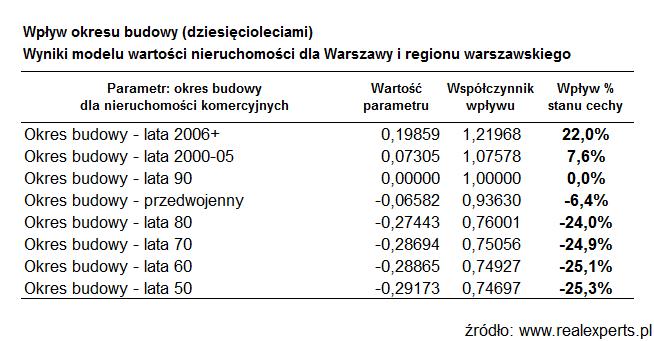 Wpływ okresu budowy (dziesięcioleciami). Wyniki modelu wartości nieruchomości dla Warszawy i regionu Warszawskiego
