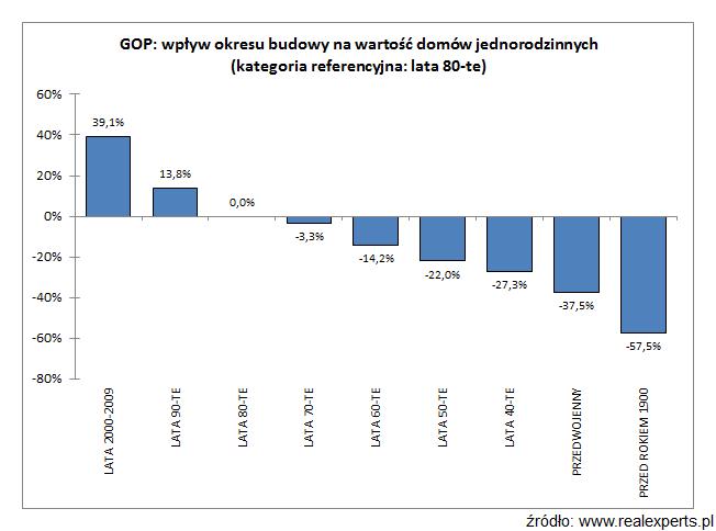 GOP: wpływ okresu budowy na wartość domów jednorodzinnych (kategoria referencyjna: lata 80-te)