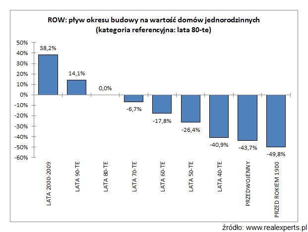ROW: wpływ okresu budowy na wartość domów jednorodzinnych (kategoria referencyjna: lata 80-te)