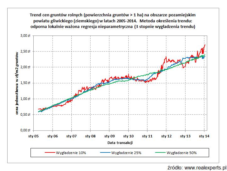 Trend cen gruntów rolnych (powierzchnia gruntów > 1ha) na obszarze pozamiejskim powiatu gliwickiego (ziemskiego) w latach 2005-2014. Metoda określenia trendu: odporna lokalnie ważona regresja nieparametryczna (3 stopnie wygładzenia trendu)