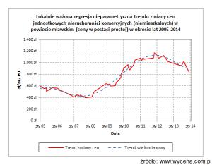 Lokalnie ważona regresja nieparametryczna trendu zmiany cen jednostkowych nieruchomości komercyjnych (niemieszkalnych) w powiecie mławskim (ceny w postaci prostej) w okresie lat 2005-2014
