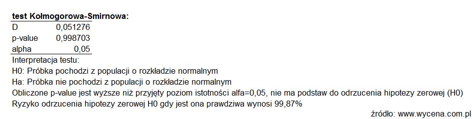 Test Kołmogorowa-Smirnowa
