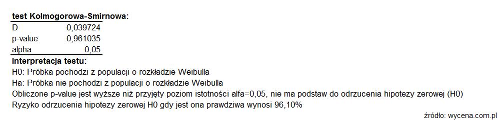 Test Kołmogorowa-Smirnowa; interpretacja testu