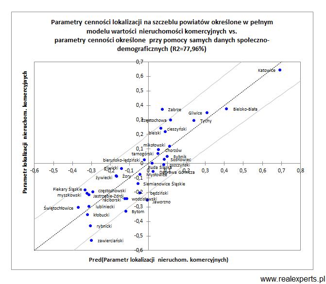 Parametry cenności lokalizacji na szczeblu powiatów określone w pełnym modelu wartości nieruchomości komercyjnych vs. parametry cenności określone przy pomocy samych danych społeczno-demograficznych (R2=77,96%)