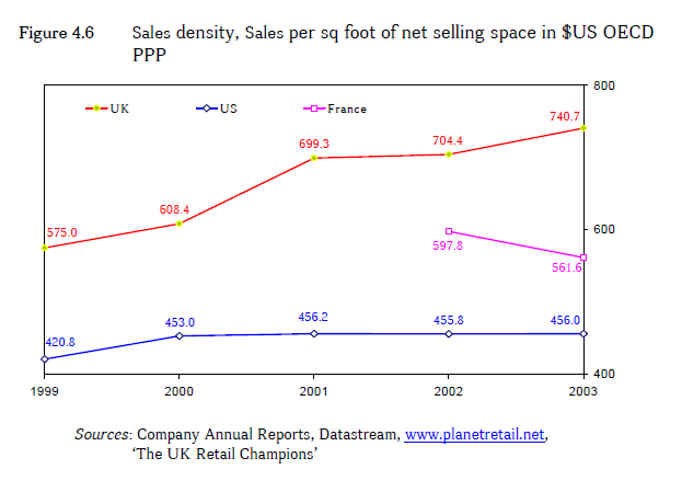 Sales density. Sales per sq foot of net selling space in $US OECD PPP