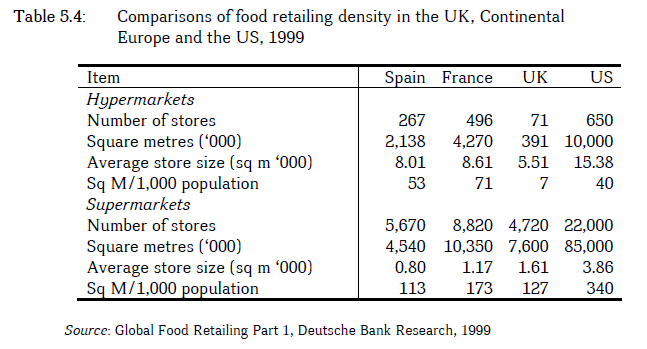 Comparisons of food retailing density in the UK, Continental Europe and the US, 1999