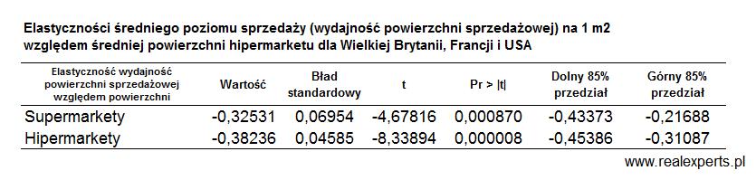 Elastyczność sredniego poziomu sprzedaży (wydajność powierzchni sprzedażowej) na 1 m2 względem średniej