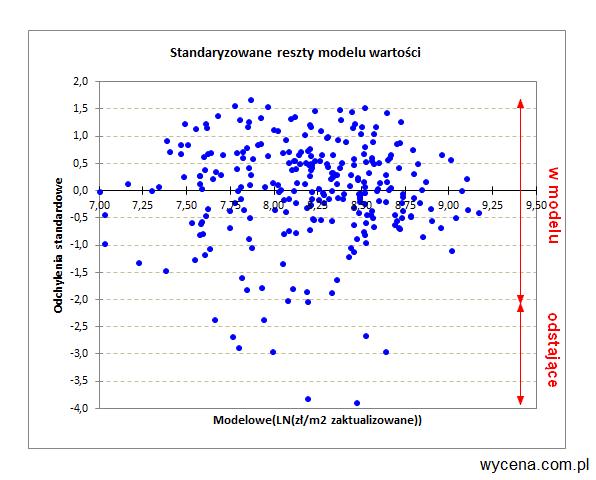 Standaryzowane reszty modelu wartości