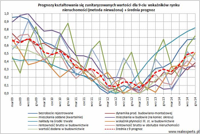 Prognozy kształtowania się zunitaryzowanych wartości dla 9-ciu wskaźników rynku nieruchomości (metoda nieważona) + średnia prognoz