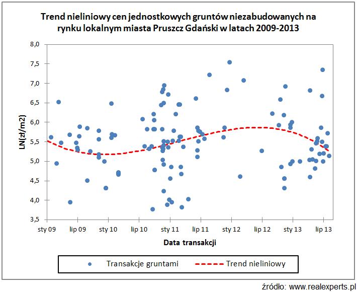 Trend nieliniowy cen jednostkowych gruntów niezabudowanych na rynku lokalnym miasta Pruszcz Gdański w latach 2009-20013