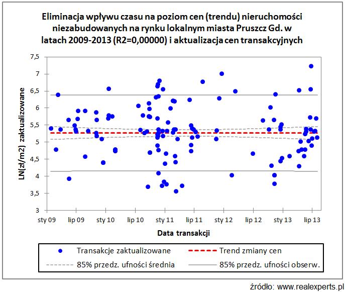 Eliminacja wpływu czasu na poziom cen (trendu) nieruchomości niezabudowanych na rynku lokalnym miasta Pruszcz Gdański w latach 2009-2013 (R2=0,00000) i aktualizacja cen transakcyjnych