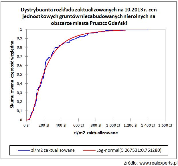 Dystrybuanta rozkłądu zaktualizowanych na 10/2013 r. cen jednostkowych gruntów niezabudowanych nierolnych na obszarze miasta Pruszcz Gdański