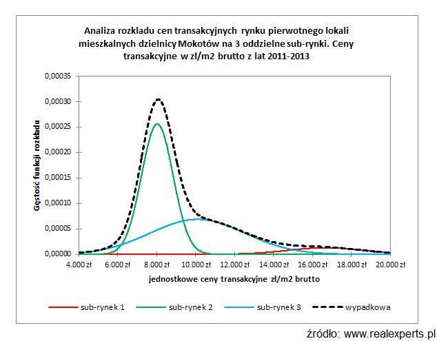 Analiza rozkładu cen transakcyjnych rynku pierwotnego lokali mieszkalnych dzielnicy Mokotów na 2 oddzielne sub-rynki. Ceny transakcyjne w zł/m2 brutto z lat 2011-2013