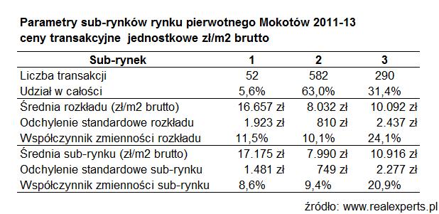 Parametry sub-rynków rynku pierwotnego Mokotów 2011-2013. Ceny transakcyjne jednostkowe zł/m2 brutto