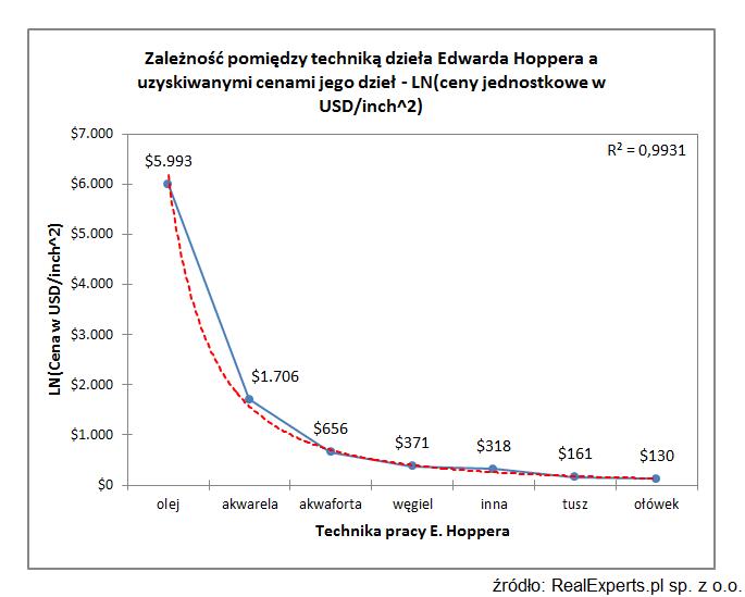 Zależność pomiędzy techniką dzieła Edwarda Hoppera a uzyskiwanymi cenami jego dzieł - LN (ceny jednostkowe w USD/inch^2)