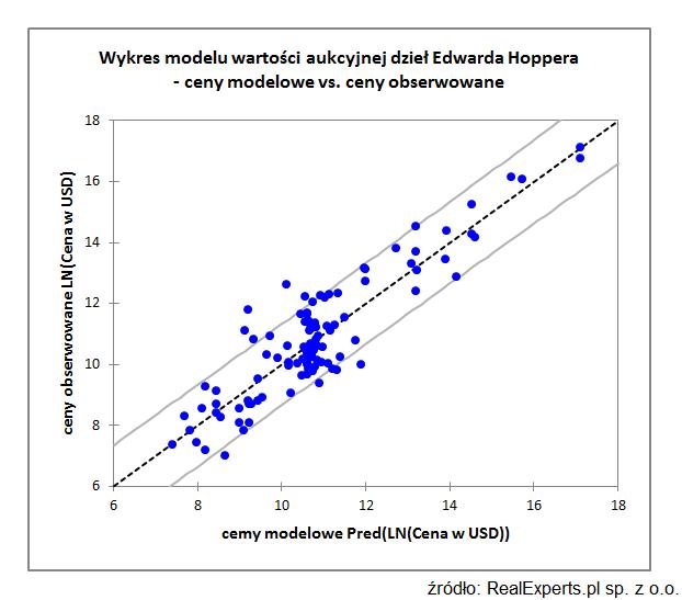 Wykres modelu wartości aukcyjnej dzieł Edwarda Hoppera - ceny modelowe vs. ceny obserwowane