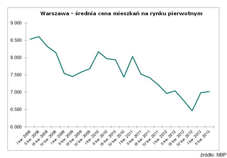 Warszawa - średnia cena mieszkań na rynku pierwotnym
