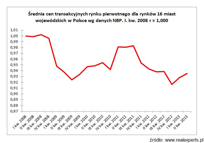 Średnia cen transakcyjnych ruchu pierwotnego dla ryków 16 miast wojewódzkich w Polsce wg danych NBP I kw. 2008 r = 1,000
