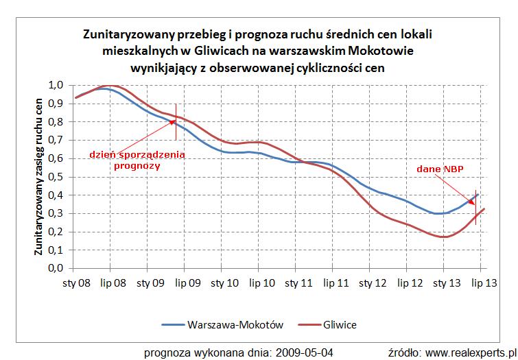 Zunitaryzowany przebieg i prognoza średnich cen lokali mieszkalnych w Gliwicach i na warszawskim Mokotowie wynikający z obserwowanej cykliczności cen