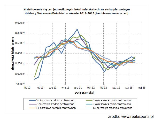 Kształtowanie się cen jednostkowych lokali mieszkalnych na rynku pierwotnym dzielnicy Warszawa-Mokotów w okresie 2011-2013 (średnie centrowane cen)