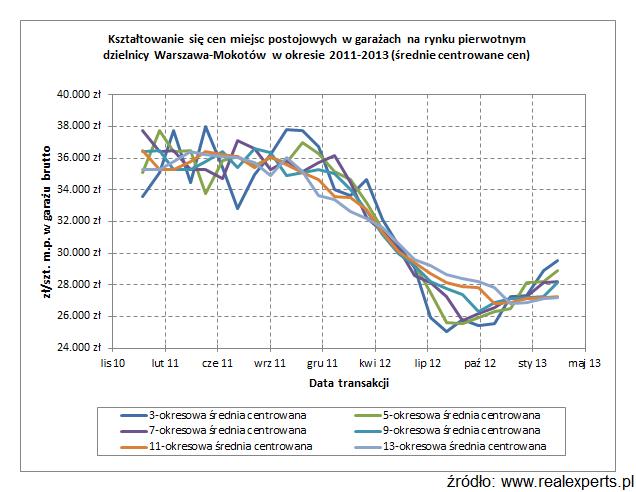 Kształtowanie się cen miejsc postojowych w garażach na rynku pierwotnym dzielnicy Warszawa - Mokotów w okresie 2011-2013 (średnie centrowane cen)