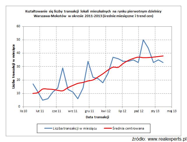 Kształtowanie się liczby transakcji lokali mieszkalnych na rynku pierwotnym dzielnicy Warszawa-Mokotów w okresie 2011-2013 (średnie miesięczne i trend cen)