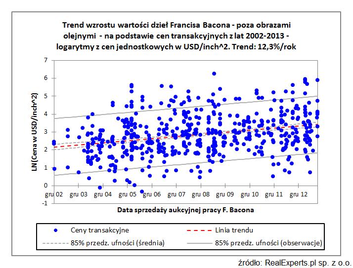 Trend wzrostu wartości dzieł Francisa Bacona - poza obrazami olejnymi - na podstawie cen transakcyjnych z lat 2002-2013 - logarytmy z cen jednostkowych w USD/inch^2. Trend: 12,3 %/rok