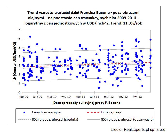 Trend wzrostu wartości dzieł Francisa Bacona - poza obrazami olejnymi - na podstawie cen transakcyjnych z lat 2009-2013 - logarytmy z cen jednostkowych w USD/inch^2. Trend: 11,3 %/rok