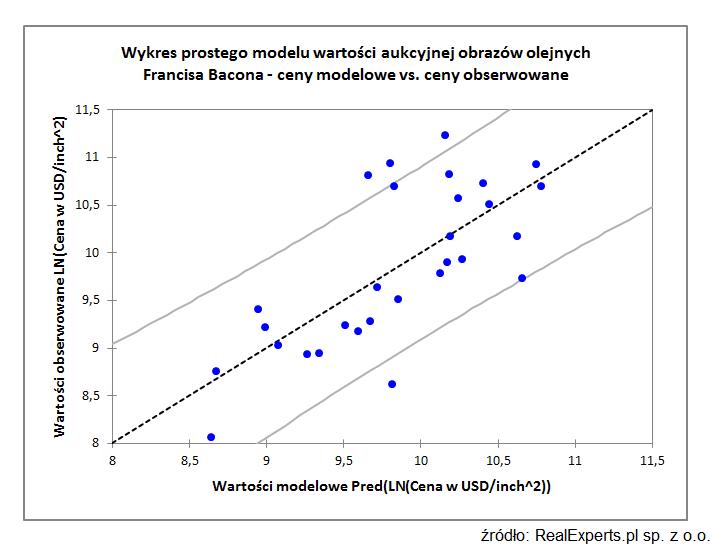 Wykres prostego modelu wartości aukcyjnej obrazów olejnych Francisa Bacona - ceny modelowe vs. ceny obserwowane