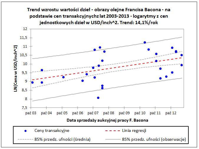 Trend wzrostu wartości dzieł - obrazy olejne Francisa Bacona - na podstawie cen transakcyjnych z lat 2003-2013 - logarytmy z cen jednostkowych dzieł w USD/inch^2. Trend: 14,1%/rok