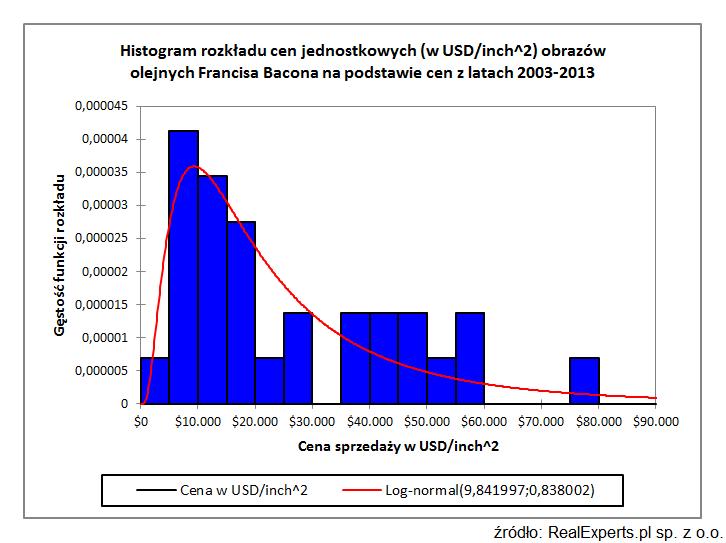 Histogram rozkładu cen jednostkowych (w USD/inch^2) obrazów olejnych Francisa Bacona na podstawie cen z lat 2003-2013