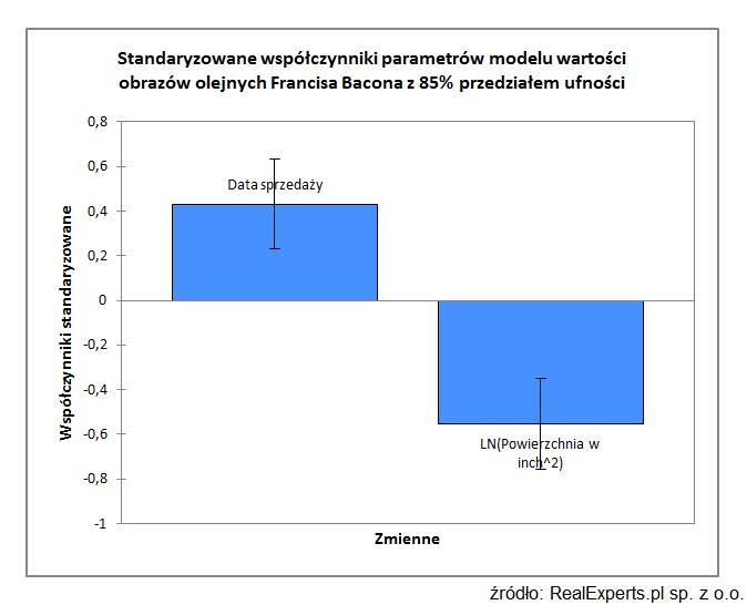 Standaryzowane współczynniki parametrów modelu wartości obrazów olejnych Francisa Bacona z 85% przedziałem ufności