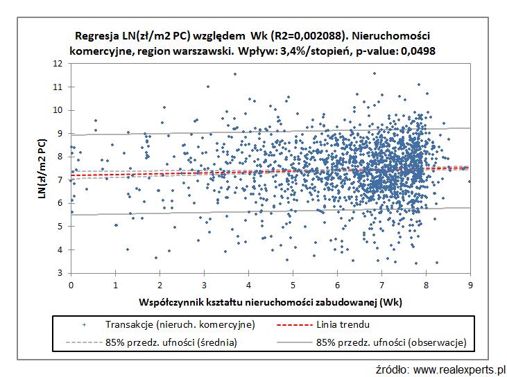 Regresja LN(zł/m2 PC) względem Wk (R2=0,002088). Nieruchomości komercyjne, region warszawski. Wpływ: 3,4%/stopień, p-value:0,0498