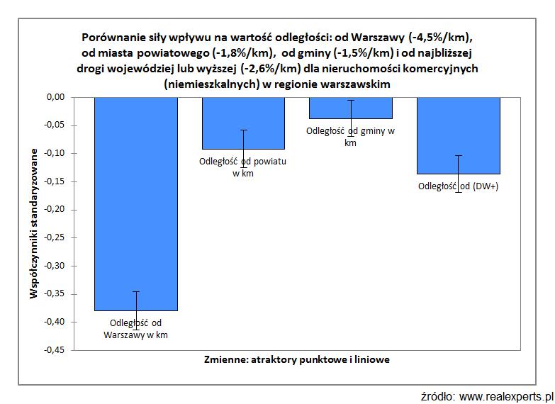 Porównanie siły wpływu na wartość odległości: od Warszawy (-4,5%/km), od miasta powiatowego (-1,8%/km), od gminy (-1,5%/km) i od najbliższej drogi wojewódzkiej lub wyższej (-2,6%/km) dla nieruchomości komercyjnych (niemieszkalnych) w regionie warszawskim