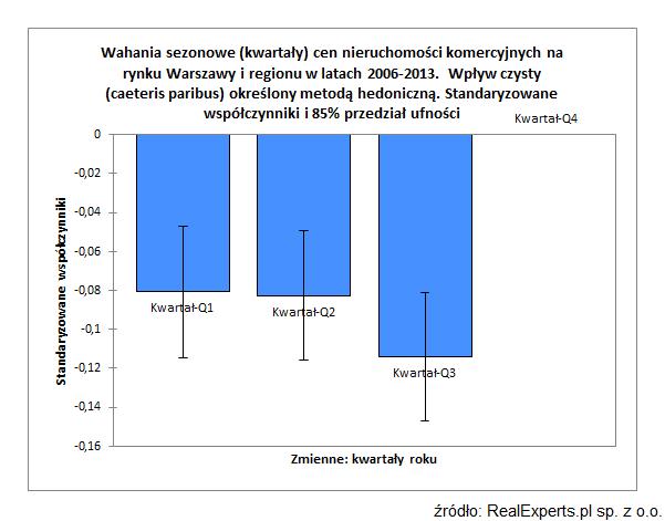 Wahania sezonowe (kwartały) cen nieruchomości komercyjnych na rynku Warszawy i regionu w latach 2006-2013. Wpływ czysty (caeteris paribus) określony metodą hedoniczną. Standaryzowane współczynniki i 85% przedział ufności.