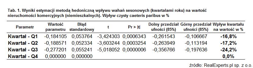 Tab. 1 Wyniki estymacji metodą hedoniczną wpływu wahań sezonowych (kwartałami roku) na wartość nieruchomości komercyjnych (niemieszkalnych). Wpływ czysty caeteris paribus w %