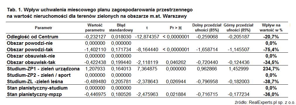 Wpływ uchwalenia miejscowego planu zagospodarowania przestrzennego na wartość nieruchomości dla terenów zielonych na obszarze m.st. Warszawy