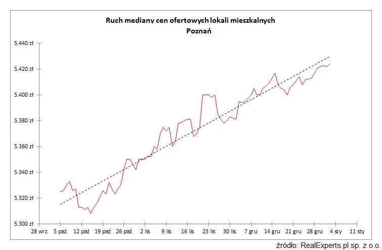 Ruch mediany cen ofertowych lokali mieszkalnych Poznań