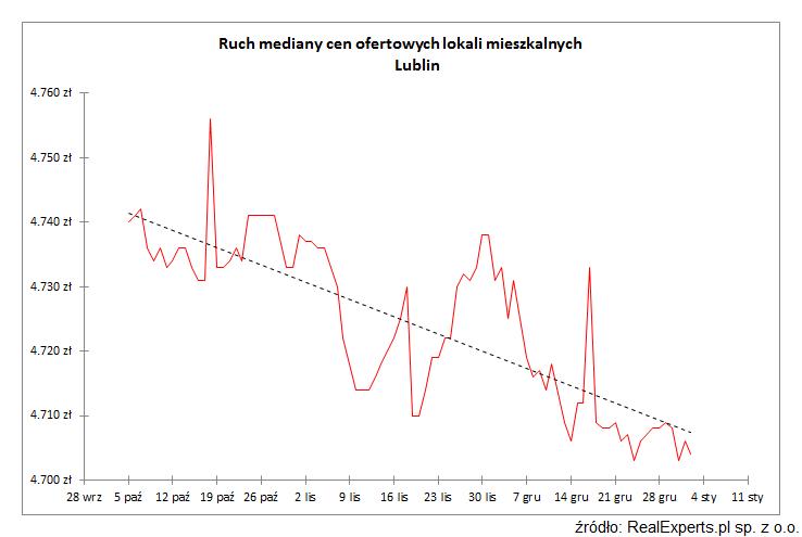 Ruch mediany cen ofertowych lokali mieszkalnych Lublin