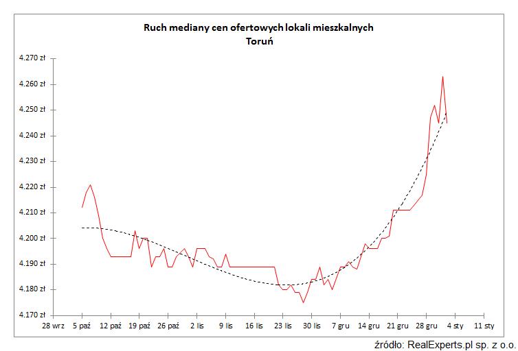 Ruch mediany cen ofertowych lokali mieszkalnych Toruń