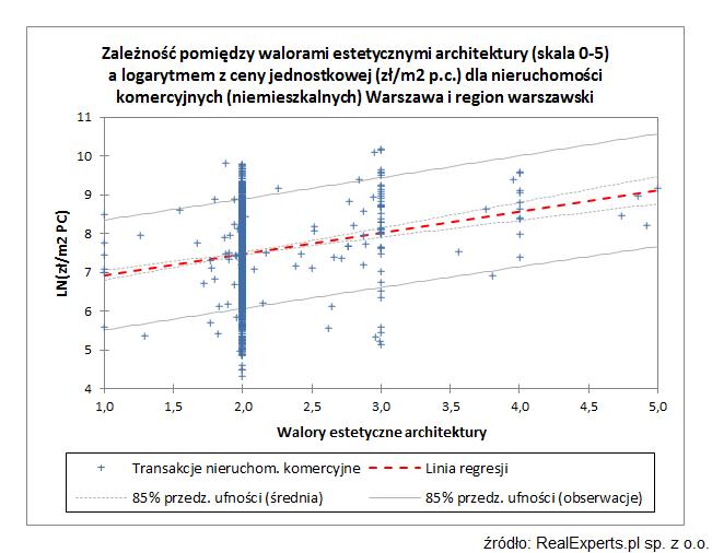 Zależność pomiędzy walorami estetycznymi architektury (skala 0-5) a logarytmem z ceny jednostkowej (zł/m2 p.c.) dla nieruchomości komercyjnych (niemieszkalnych) Warszawa i region warszawski